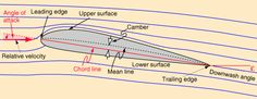 physics airfoil | Airfoil Terminology