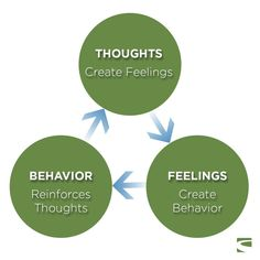Once we understand that our thoughts impact our feelings, which impact our (and also our body to a certain extent), we can take back control of how we react to situations that may be stressful or triggering. Therapy Activities, Cbt Therapy, Mindfulness Therapy, Cognitive Behavioral Therapy, Thoughts And Feelings, Stress Management, Self Help, Counseling, Psych Major