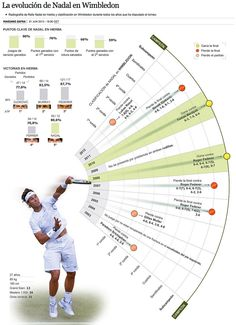 There are several things that you need to be well aware of as you consider how you are playing tennis. The body is susceptible to so many different potential injuries in the process of playing tennis that it is very important to be ca Tennis Lessons, Tennis Tips, Tennis Games, Tennis Serve, Tennis Match, Lawn Tennis, Sport Tennis, Rafael Nadal, Wimbledon