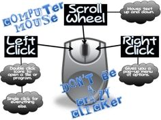 Computer Mouse Basics (PC Black and White) Computer Lab Posters, Computer Lab Decor, Computer Lab Lessons, Computer Lab Classroom, Computer Photo, Computer Class, Technology Lessons, Teaching Technology, Educational Technology