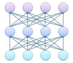 딥러닝 알고리즘 : 네이버 블로그