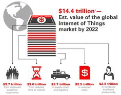 Cisco predicts the global IoT market will be $14.4T by 2022. IC Insights…