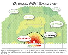 """NBA Shooting Percentage Heat Map from """"The Dwight Effect: A New Ensemble of Interior Defense Analytics for the NBA"""" by Kirk Goldsberry and Eric Weiss of Harvard University and Sports Aptitude LLC"""