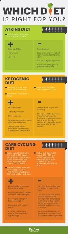 Carb cycling diet vs. Atkins diet vs. ketogenic diet - Dr. Axe www.DrAxe.com #health #holistic #natural