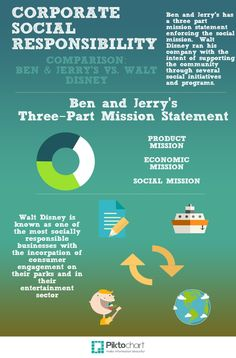 ben and jerry s corporate culture and management Start with your values: as christopher and jay explained onstage, ben & jerry's programs don't start in a windowless room with strategists staring at a blank sheet of paper instead, they look directly to the core values of the brand as the compass for all of the company's marketing.