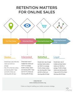E-Commerce Retention