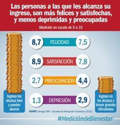 A quienes no les alcanza el ingreso son 62% más preocupados y 123% más deprimidos (@DNP_Colombia)