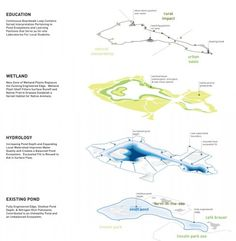 Diagram of investigation by Studio Gang Architects of the Lincoln Zoo location and position. The project transforms a picturesque urban pond from the 19th century into an ecological habitat buzzing with life. With the design's improvements to water quality, hydrology, landscape, accessibility, and shelter, the site is able to function as an outdoor classroom in which the co-existence of natural and urban surroundings