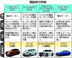 日本で電気自動車(EV)の普及が進んでいない。政府が「脱ガソリン車」を掲げる中、充電設備や価格、性能面など課題は多く、消費者に身近とは言い難いためだ。ただ、脱炭素にEVシフトは不可欠。海外と比べても遅れは否めず、メーカー各社は燃料電池車(FCV)を含めた新型車を投入し、需要喚起に動きだしている。