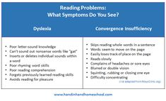 Reading problems caused by convergence insufficiency are different from the problems dyslexic kids have