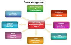 Sales management is a business discipline which is focused on the practical application of sales techniques and the management of a firm's sales operations. Cost Accounting, Accounting Software, Senior Management, Sales Management, Performance Measurement, General Ledger, Sales Coaching, Sales Techniques, Customer Relationship Management