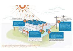 Thiết kế hệ thống điện năng lượng mặt trời