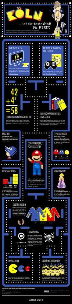 Mal wieder eine sehr coole Infografik von den gelben Seiten.