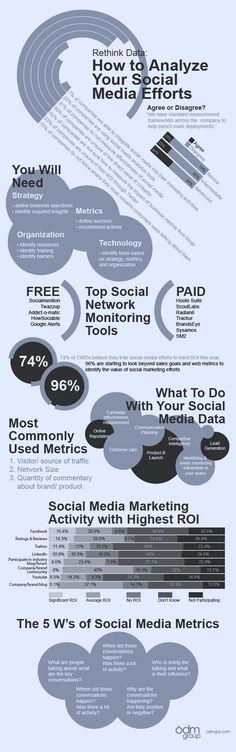 Rethink data: How to Analyze your Social Media Efforts // Repensando los datos: Aprende a analizar tus esfuerzos en social media.
