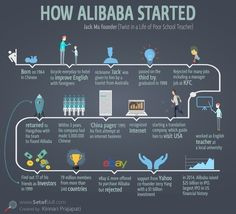 How Alibaba Started | A Few Surprises From Linkedin, Alibaba, Spanchat And Uber Startup (Quick Visualized)