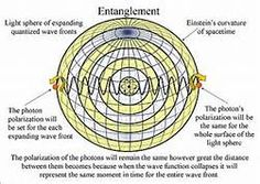 quantum entanglement - : Yahoo Image Search results