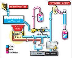 Sanitizing RV Fresh Water Tank For Your Water Pump's Sake!
