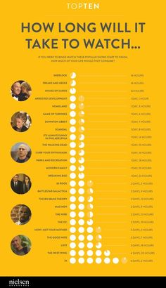 How long will it take to watch 'Game of Thrones'? Here's how much time you should budget for binge-watching your favourite shows Game Of Thrones, Sons Of Anarchy, Breaking Bad, Superwholock, Movies Showing, Movies And Tv Shows, Series Movies, List Of Tv Shows, Film Marathon