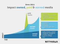 Impact owned, paid & earned media anno 2011