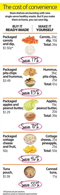 How to Save Money on Healthy Snacks