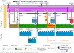 PRINCE2 process model - activity view