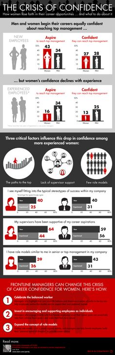 The Crisis Of Career Confidence For Women [Infographic] Career Development, Professional Development, Gender Equity, Women In Leadership, Losing Faith, Interesting Information, Career Opportunities, Career Education, Workplace