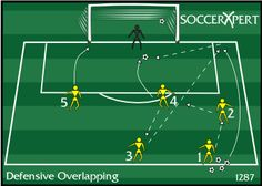 Soccer Drill Diagram: Defensive Overlapping Drill