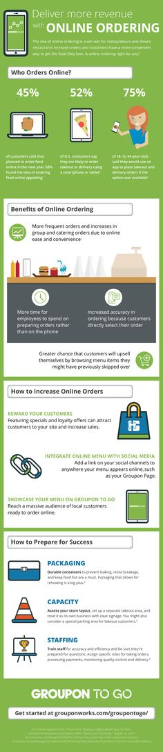 Remember those grimy take out menus you had on your refrigerator and stuffed in drawers in your first apartment? Those days are gone. Online ordering is the way to get great food delivered to you, and it's not just millennials who are using their phones and tablets to order food. Find out some surprising facts...