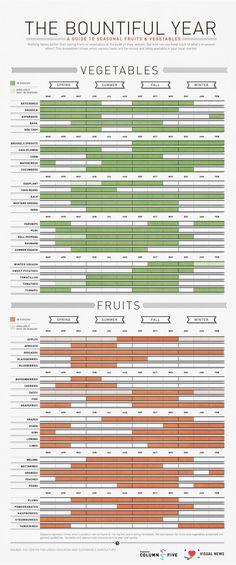 The-Bountiful-Year-A-Guide-To-Seasonal-Fruits-&-Vegetables