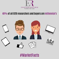 """Around half of B2B researchers & buyers are millennials."" #marketfacts #excelsiorresearch #b2b #b2bmarketers #b2bbuyers #b2bmarketing #millennials #millennialmarketing"