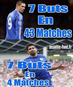 Diego Costa a détruit Fernando Torres à Chelsea - http://www.actusports.fr/118080/diego-costa-detruit-fernando-torres-chelsea/