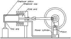 How Stirling Engines Operate Work Motor Stirling, Stirling Engine, Automotive Engineering, Electrical Engineering, Simple Electronics, Steam Boiler, Gadgets, Solar Power, Wind Power