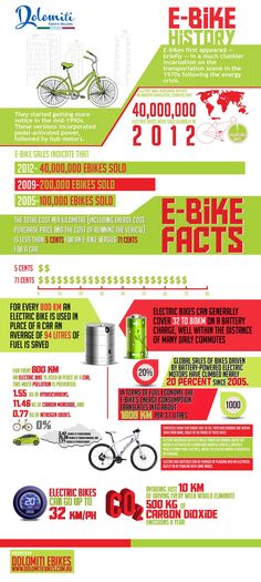 The Rise of Electric Bicycles -   In this era of pollution, electric bikes are becoming anenvironment-friendly mode oftransportation. With over 40 million electric bikes sold in 2012, electric bicycles have become the most used transport vehicle in the last two years.