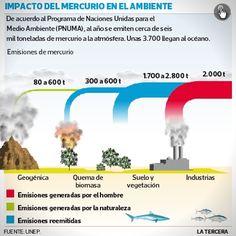 Minería artesanal y quema de carbón están entre los principales emisores de mercurio a la atmósfera. Chile se comprometió a bajar emisiones del metal.