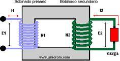 Razón de transformación del transformador eléctrico de potencia
