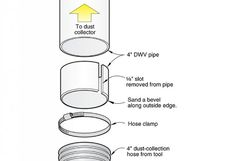 Make your own dust-collector hose connector It's not uncommon to see PVC drain-waste-vent (DWV) pipe used in a shop for dust collection—it's inex. Woodworking Shop Layout, Woodworking Tips, Garage Workbench Plans, Woodshop Tools, Dust Collector Diy, Dust Collection Hose, Wood Shop Projects, Lathe Projects, Wood Magazine