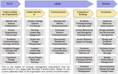 Change Management Methodology