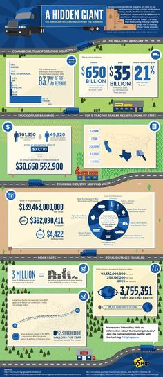 The American #Trucking Industry infographic: At one time or another, everything was transported. Planes, trains, and ships are able to move the biggest quantities of goods at any one time. But trucks are by far the most crucial mode of transport. Here's a cool infographic from uShip laying out some of the numbers.