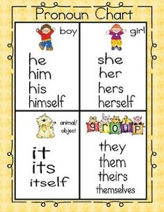 Pronoun Chart & Printable Activity Love this poster. It is always helpful for my ELL students to have pictures! Speech Activities, Language Activities, Learning Activities, Pronoun Activities, Teaching Grammar, Teaching Reading, Teaching English, Teaching Pronouns, Speech Language Pathology