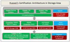 Exam Name Huawei Certified Network Professional - CDMA Exam Code- H35-441 http://www.certmagic.com/H35-441-certification-practice-exams.html