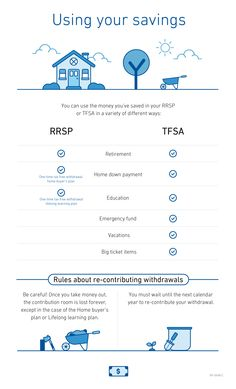 RRSPs and TFSAs - using your savings - Freedom 55 Financial Financial Tips, Financial Planning, Financial Peace, Investing Money, Saving Money, Retirement Strategies, Saving For Retirement, Retirement Planning, Mo Money