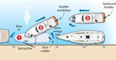 Leaving a dock stern first illustration Boat Dock, Pontoon Boat, Coast Guard Auxiliary, Trawler Yacht, Boat Navigation, Sailing Lessons, Boating Tips, Sailboat Living, Boat Safety