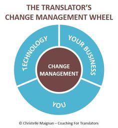 Change management wheel
