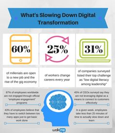 What is slowing down your digital transformation?