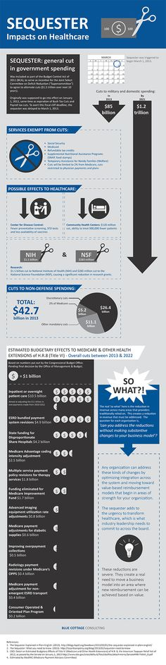 Infographic: How the Sequester Will Impact Healthcare - Cuts to domestic and military healthcare spending will increase from $85 billion in 2013 to $1.2 trillion in 2021, according to a new infographic from Blue Cottage Consulting. The infographic illustrates the services exempt from the cuts and the various impacts the cuts will have on healthcare, including the Medicare budget, community health centers, medical research and more.