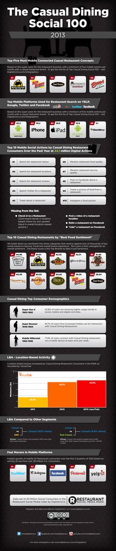 Food infographic 2013 Infographic - The Casual Dining Social 100 Fast Casual has certainly given. Infographic Description 2013 Infographic - The Casual Fast Casual Restaurant, Casual Restaurants, Great Restaurants, Social Marketing, Digital Marketing, Content Marketing, Free Infographic, Infographics, Industry Research