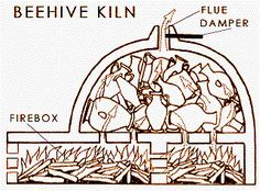 "Kilns - History and Basic Designs - The BEEHIVE kiln was the first kiln constructed that looks like what we consider a kiln. ""...notice that now the fuel and fire are below the ware, the insulation, in the form of an arch is on top, retaining the heat better."""