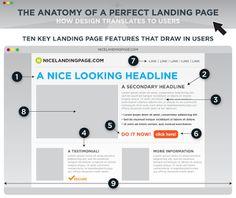Top 8 Effective Landing Page Designing Tips in WordPress Platform
