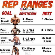 Generally, resistance training workouts are divided into sets of repetitions (aka reps). Often the number of reps reflects the amount of weight used, or the technical complexity of the exercise. For example:- To do a set of 15 reps requires less resistanc Fitness Workouts, Fitness Gym, Gym Workout Tips, Weight Training Workouts, Muscle Fitness, Physical Fitness, Week Workout, 300 Workout, Enjoy Fitness