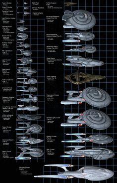 Size comparison Federation Fleet chart Plus